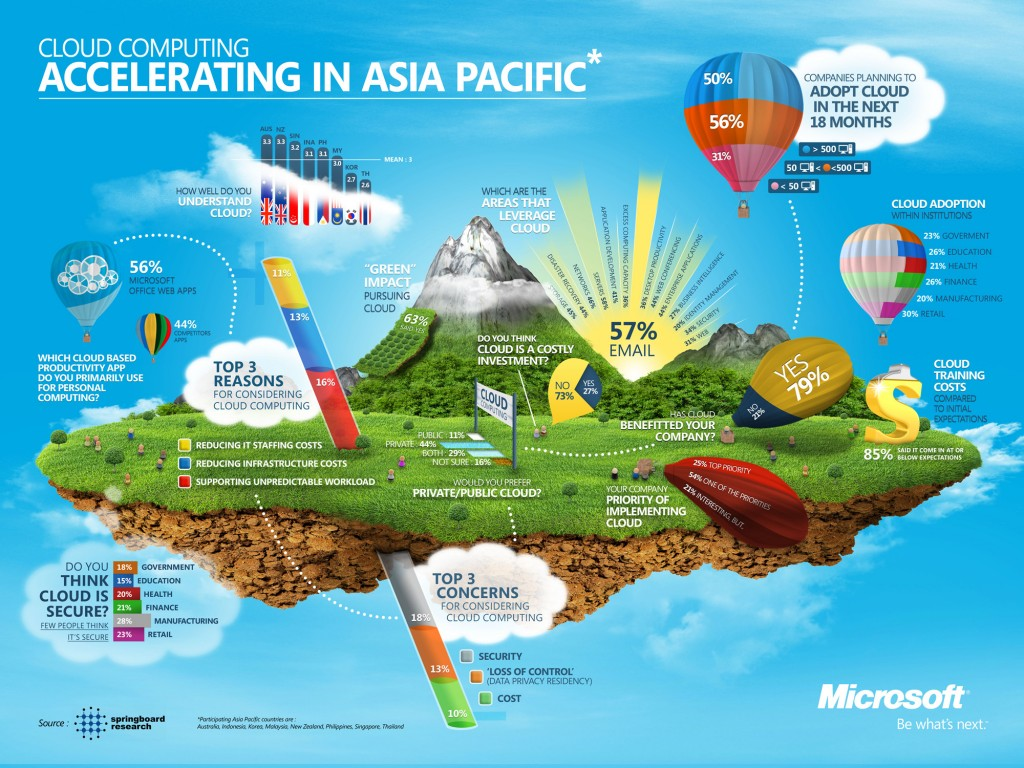Cloud-Infographic-Microsoft