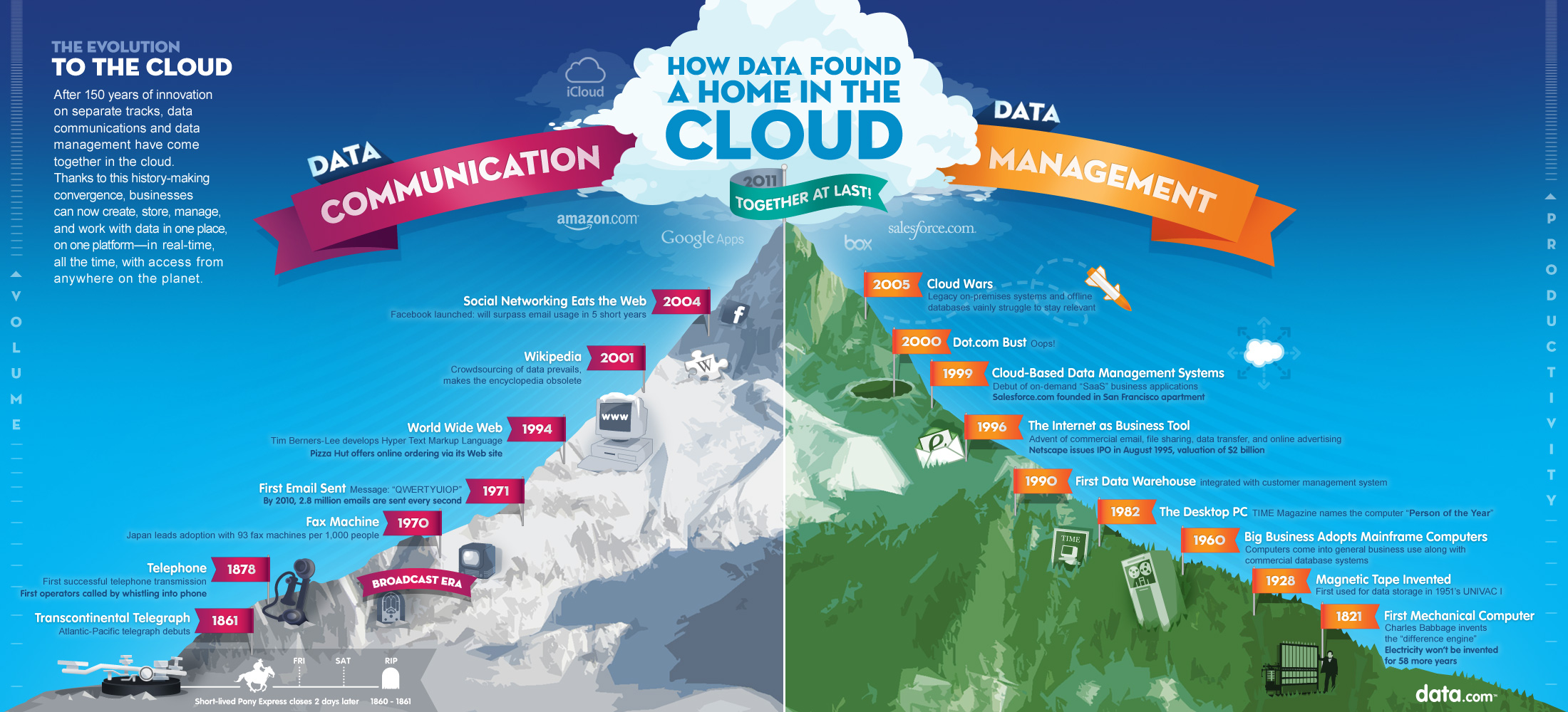 L'évolution du Cloud Computing par data.com